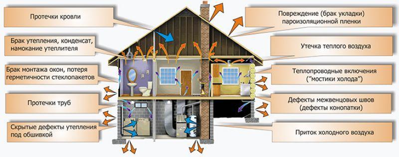Обследование конструкций дома